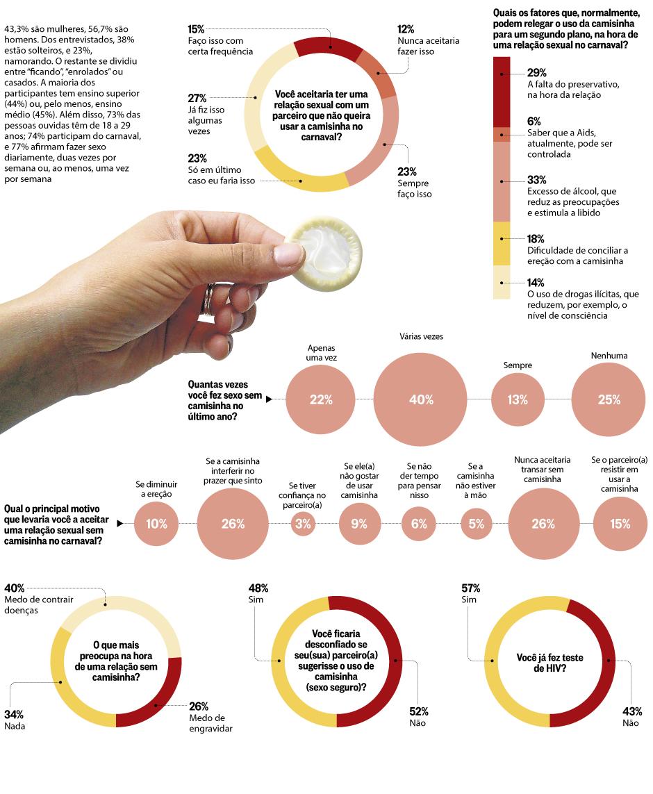 O Globo - Qual a sua relação com a camisinha?