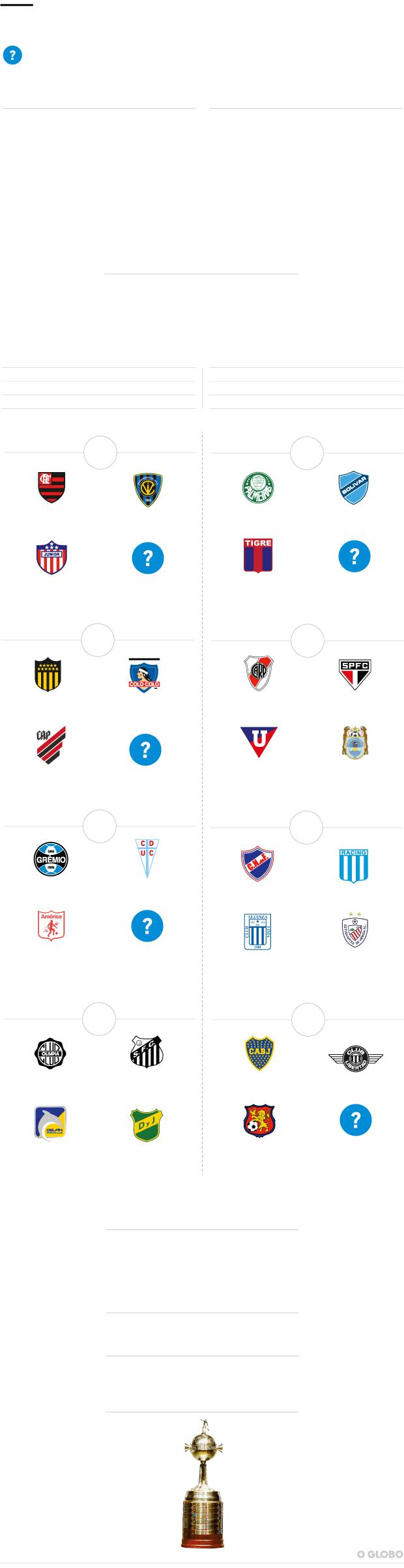 Libertadores 2020 Sorteio Bota Flamengo Em Grupo Com