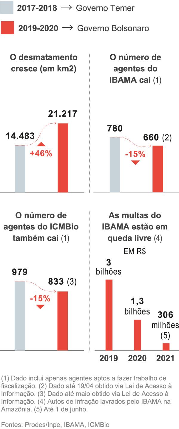 grafico amazonia oultine mobi